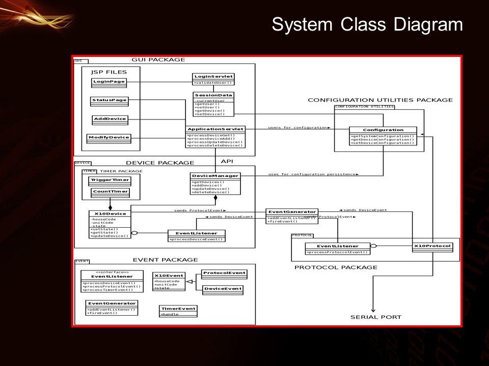 System Class Diagram