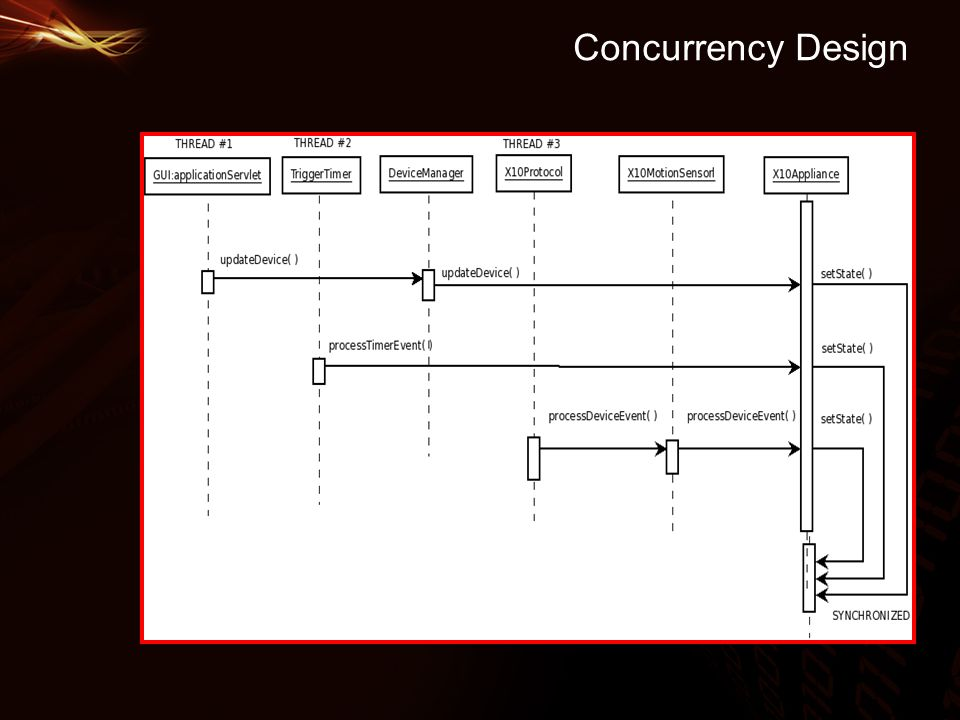 Concurrency Design