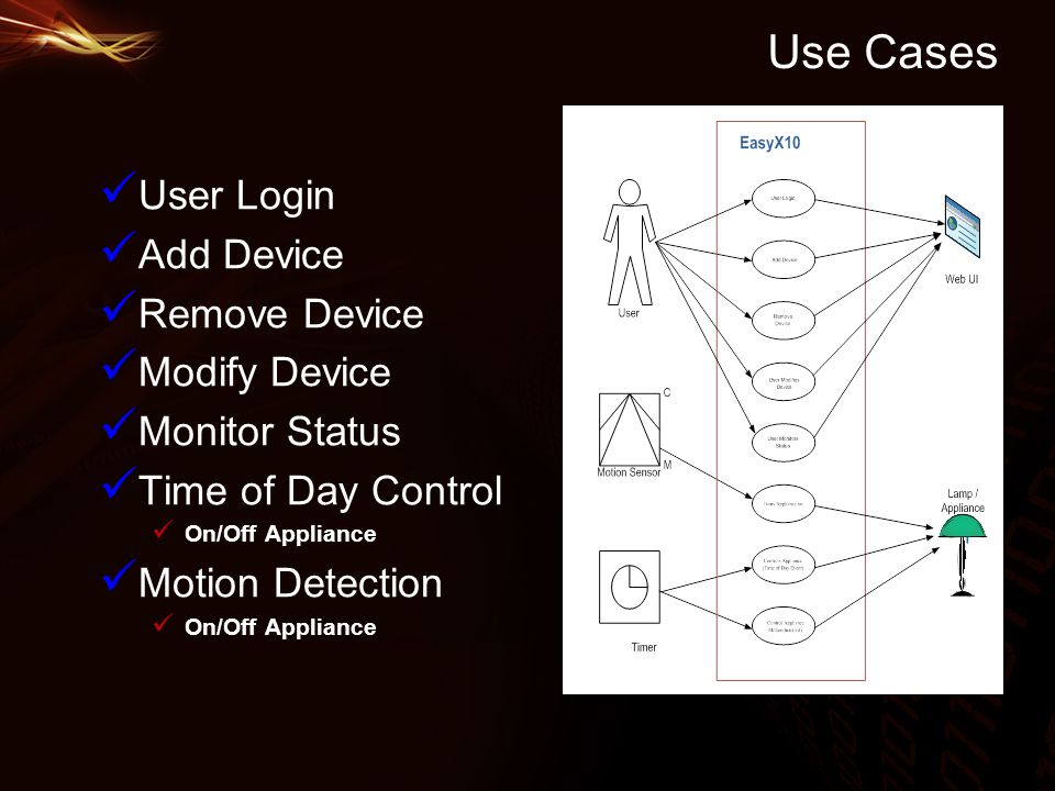 Use Cases User Login Add Device Remove Device Modify Device Monitor Status Time of Day Control On/Off Appliance Motion Detection On/Off Appliance