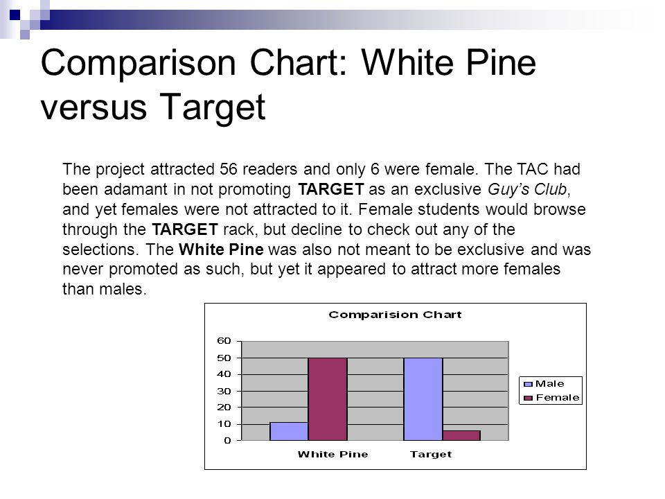 Comparison Chart: White Pine versus Target The project attracted 56 readers and only 6 were female.