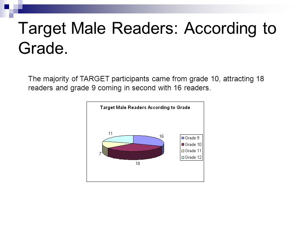 Target Male Readers: According to Grade.