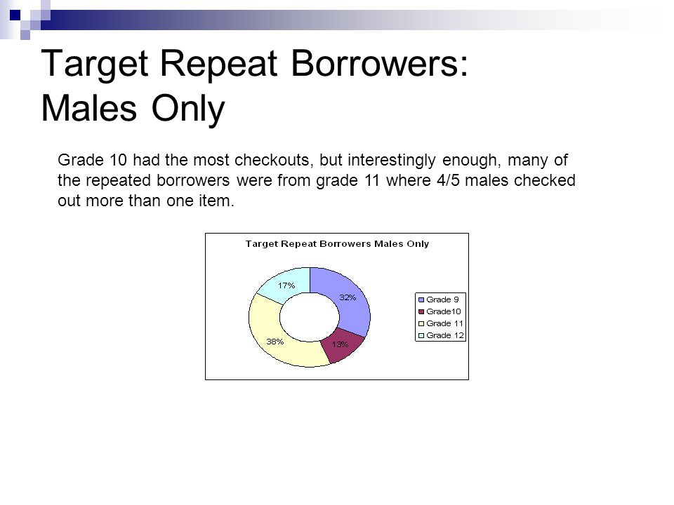 Target Repeat Borrowers: Males Only Grade 10 had the most checkouts, but interestingly enough, many of the repeated borrowers were from grade 11 where 4/5 males checked out more than one item.