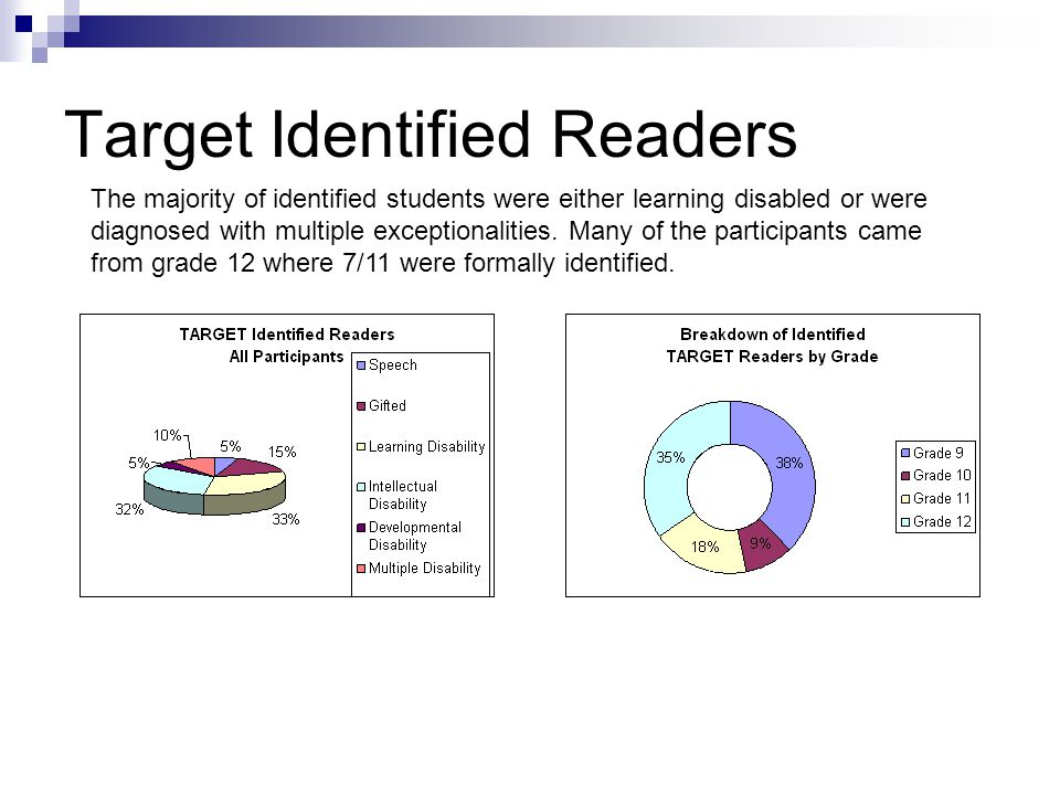 Target Identified Readers The majority of identified students were either learning disabled or were diagnosed with multiple exceptionalities.