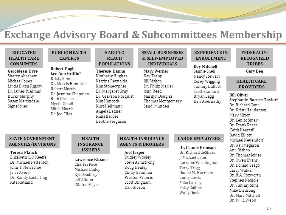17 Exchange Advisory Board & Subcommittees Membership EDUCATED HEALTH CARE CONSUMERS EXPERIENCE IN ENROLLMENT HARD TO REACH POPULATIONS SMALL BUSINESSES & SELF-EMPLOYED INDIVIDUALS PUBLIC HEALTH EXPERTS HEALTH CARE PROVIDERS HEALTH INSURANCE ISSUERS HEALTH INSURANCE AGENTS & BROKERS LARGE EMPLOYERSSTATE GOVERNMENT AGENCIES/DIVISIONS FEDERALLY- RECOGNIZED TRIBES Geroldean Dyse Sherry Abraham Michael Jones Linda Dixon Rigsby Dr.