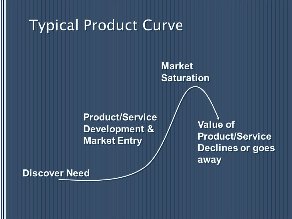 Typical Product Curve Discover Need Product/Service Development & Market Entry Product/Service Development & Market Entry Market Saturation Value of P