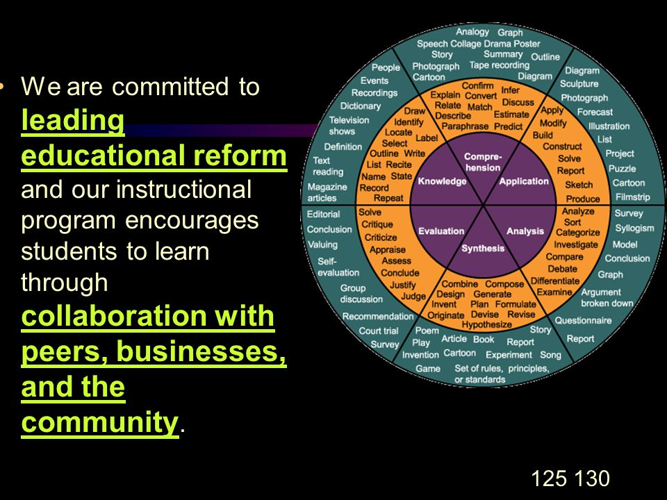 125 130 We are committed to leading educational reform and our instructional program encourages students to learn through collaboration with peers, businesses, and the community.