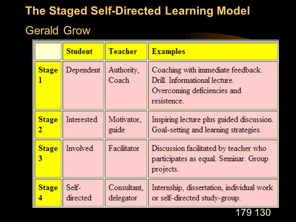 179 130 The Staged Self-Directed Learning Model Gerald Grow