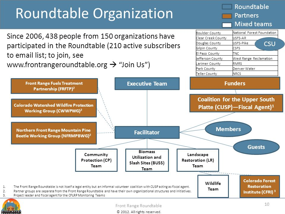 © 2012. All rights reserved. Front Range Roundtable Roundtable Organization 1.The Front Range Roundtable is not itself a legal entity but an informal