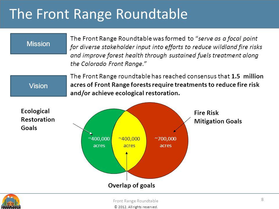 © 2012. All rights reserved. Front Range Roundtable The Front Range Roundtable Overlap of goals Fire Risk Mitigation Goals Ecological Restoration Goal