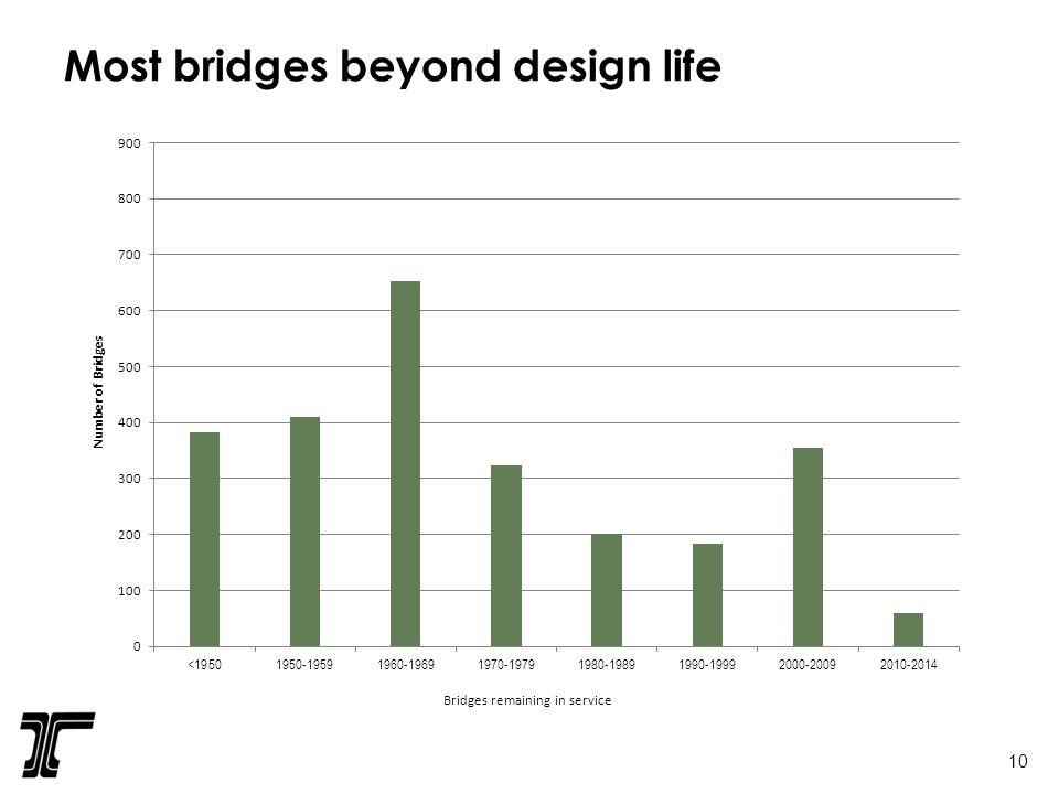 Most bridges beyond design life 10
