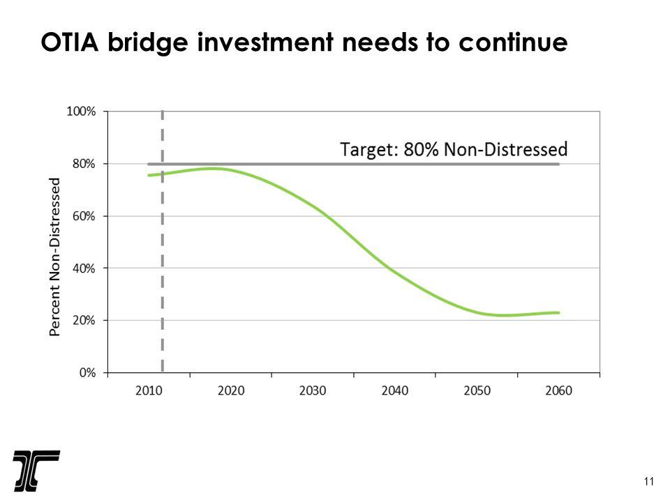 OTIA bridge investment needs to continue 11