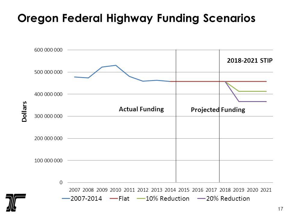 Oregon Federal Highway Funding Scenarios Dollars Actual Funding Projected Funding 2018-2021 STIP 17