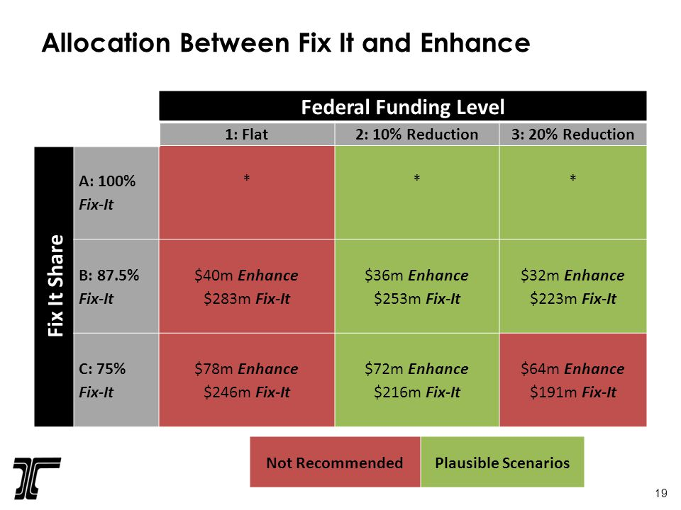 Allocation Between Fix It and Enhance Federal Funding Level 1: Flat2: 10% Reduction3: 20% Reduction Fix It Share A: 100% Fix-It * * * B: 87.5% Fix-It $40m Enhance $283m Fix-It $36m Enhance $253m Fix-It $32m Enhance $223m Fix-It C: 75% Fix-It $78m Enhance $246m Fix-It $72m Enhance $216m Fix-It $64m Enhance $191m Fix-It Not Recommended Plausible Scenarios 19