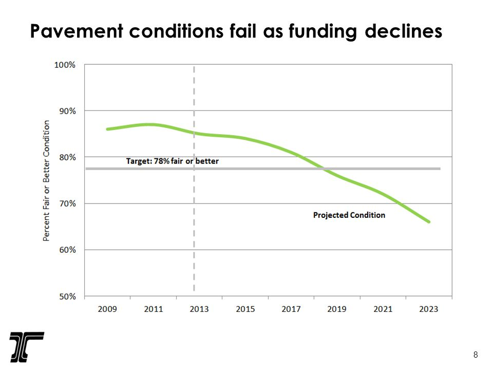 Pavement conditions fail as funding declines 8