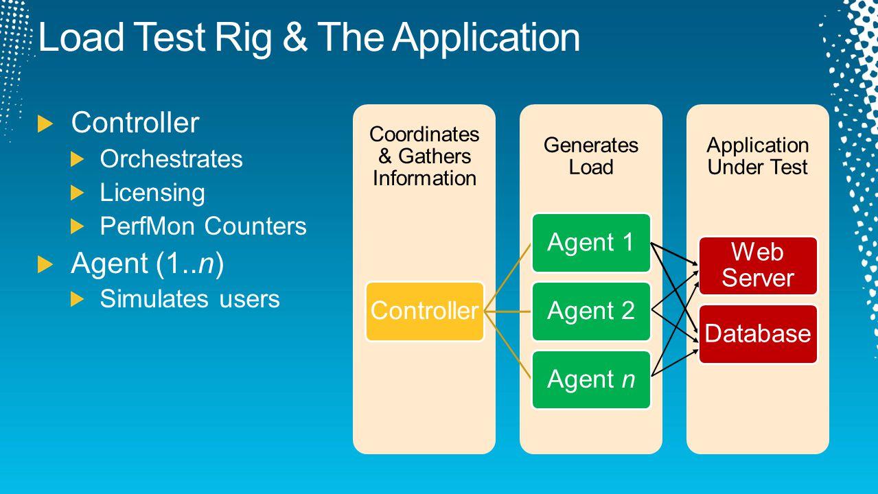 Application Under Test Generates Load Coordinates & Gathers Information ControllerAgent 1 Web Server DatabaseAgent 2Agent n