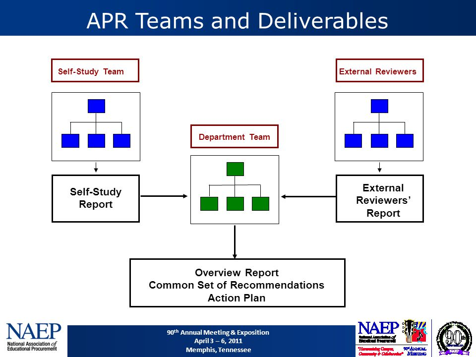 90 th Annual Meeting & Exposition April 3 – 6, 2011 Memphis, Tennessee APR Teams and Deliverables Overview Report Common Set of Recommendations Action Plan External Reviewers Department Team Self-Study Report External Reviewers' Report Self-Study Team