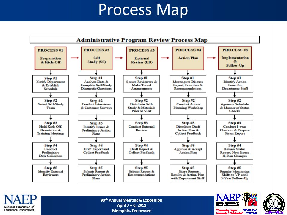 90 th Annual Meeting & Exposition April 3 – 6, 2011 Memphis, Tennessee Process Map
