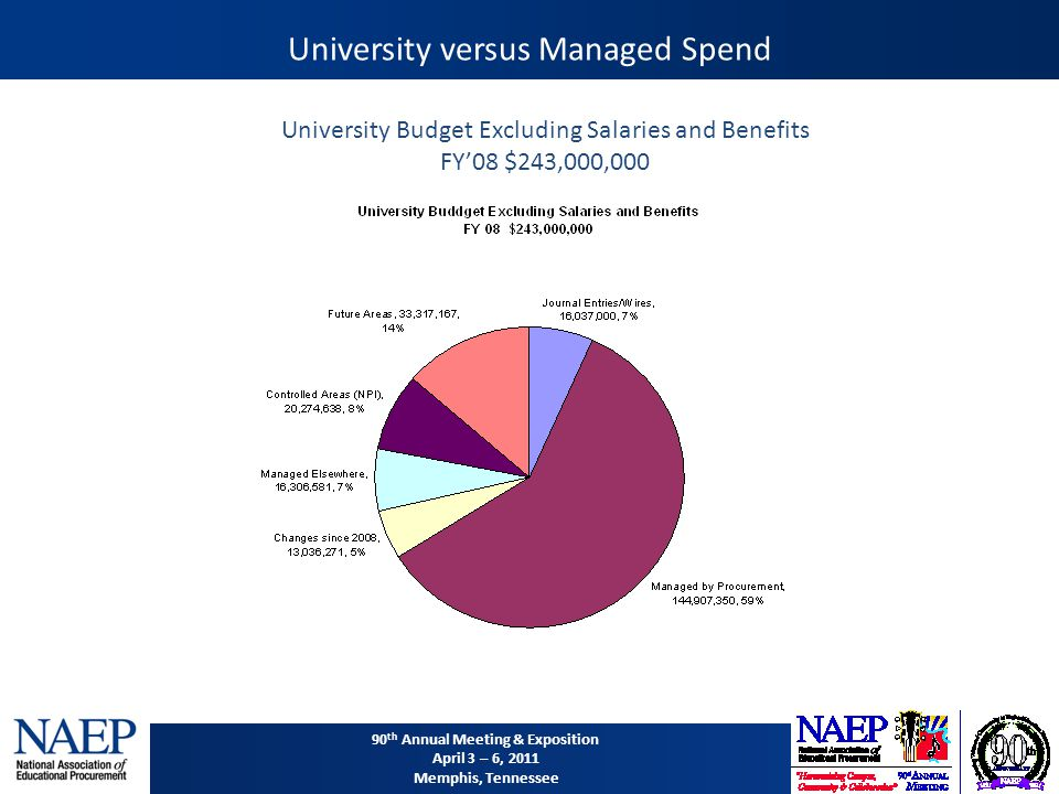 90 th Annual Meeting & Exposition April 3 – 6, 2011 Memphis, Tennessee University versus Managed Spend University Budget Excluding Salaries and Benefits FY'08 $243,000,000