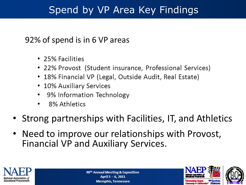90 th Annual Meeting & Exposition April 3 – 6, 2011 Memphis, Tennessee Spend by VP Area Key Findings 92% of spend is in 6 VP areas 25% Facilities 22% Provost (Student insurance, Professional Services) 18% Financial VP (Legal, Outside Audit, Real Estate) 10% Auxiliary Services 9% Information Technology 8% Athletics Strong partnerships with Facilities, IT, and Athletics Need to improve our relationships with Provost, Financial VP and Auxiliary Services.