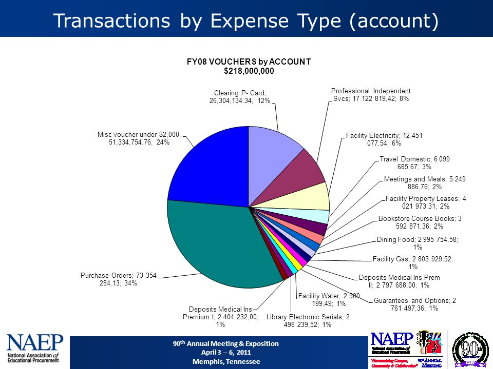 90 th Annual Meeting & Exposition April 3 – 6, 2011 Memphis, Tennessee Transactions by Expense Type (account)