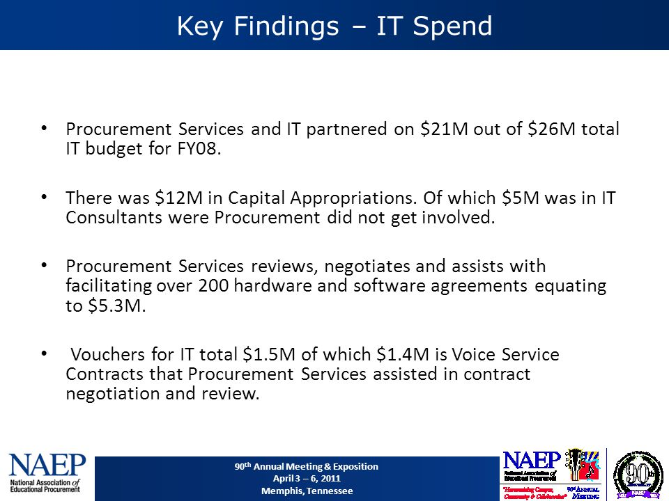 90 th Annual Meeting & Exposition April 3 – 6, 2011 Memphis, Tennessee Key Findings – IT Spend Procurement Services and IT partnered on $21M out of $26M total IT budget for FY08.