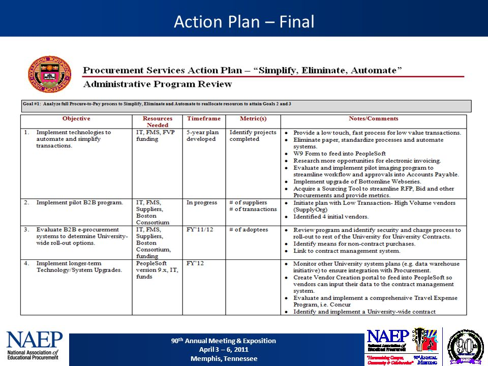 90 th Annual Meeting & Exposition April 3 – 6, 2011 Memphis, Tennessee Action Plan – Final