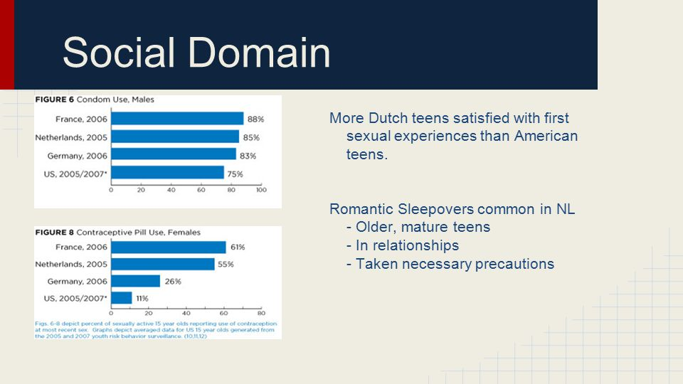 Social Domain More Dutch teens satisfied with first sexual experiences than American teens.