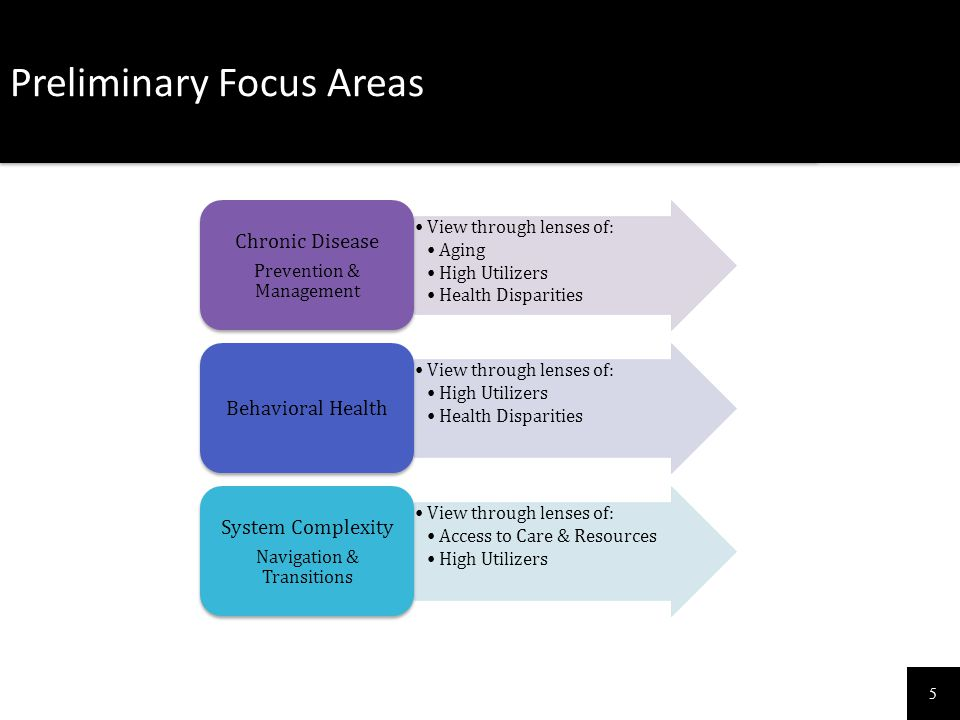 5 Preliminary Focus Areas View through lenses of: Aging High Utilizers Health Disparities Chronic Disease Prevention & Management View through lenses
