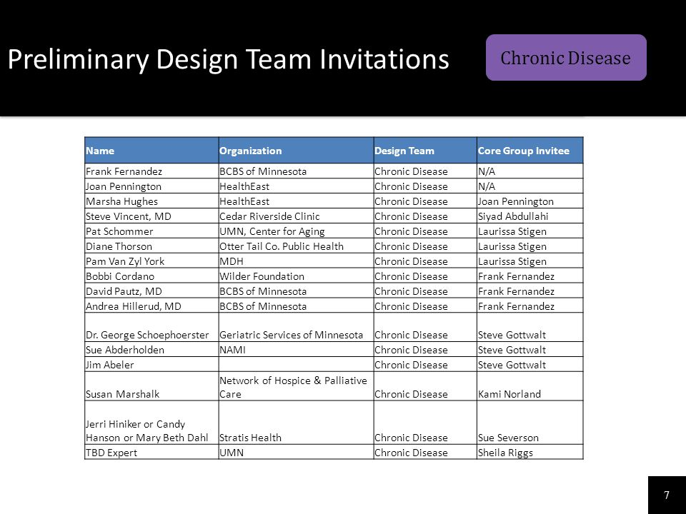 7 Preliminary Design Team Invitations Chronic Disease NameOrganizationDesign TeamCore Group Invitee Frank FernandezBCBS of MinnesotaChronic DiseaseN/A