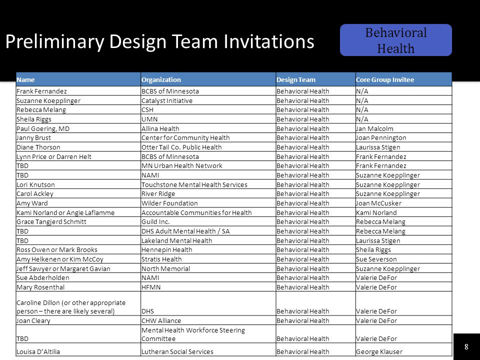 8 Preliminary Design Team Invitations Behavioral Health NameOrganizationDesign TeamCore Group Invitee Frank FernandezBCBS of MinnesotaBehavioral Healt