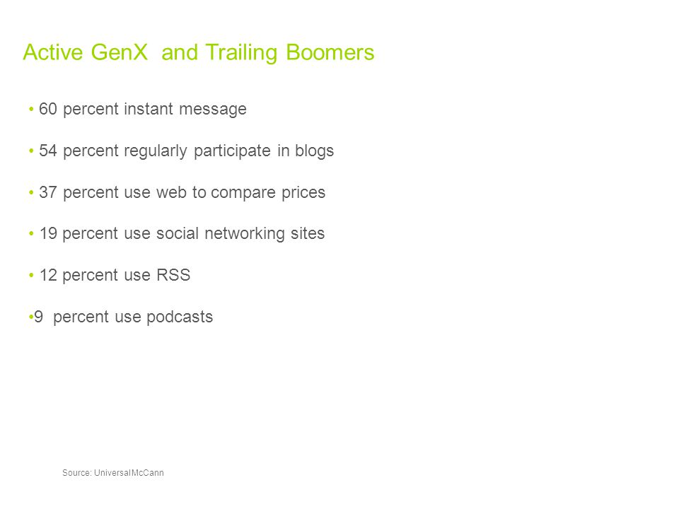 ActiveGenXandTrailingBoomers Source:UniversalMcCann 60percentinstantmessage 54percentregularlyparticipateinblogs 37percentusewebtocompareprices 19percentusesocialnetworkingsites 12percentuseRSS 9percentusepodcasts