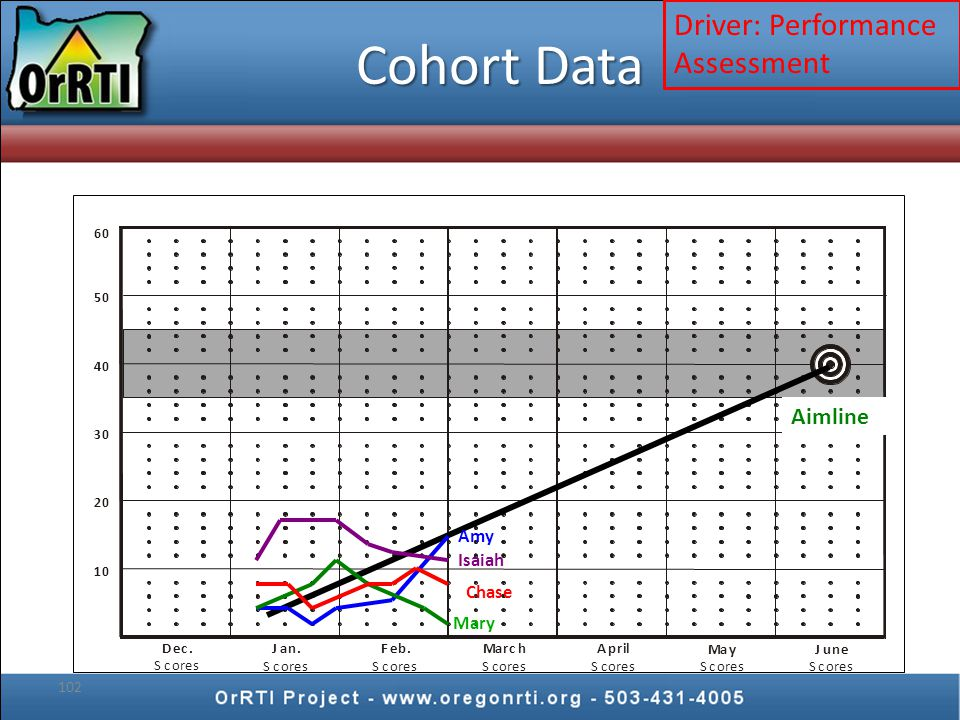102 Aimline Amy Mary Isaiah Cohort Data Chase Driver: Performance Assessment