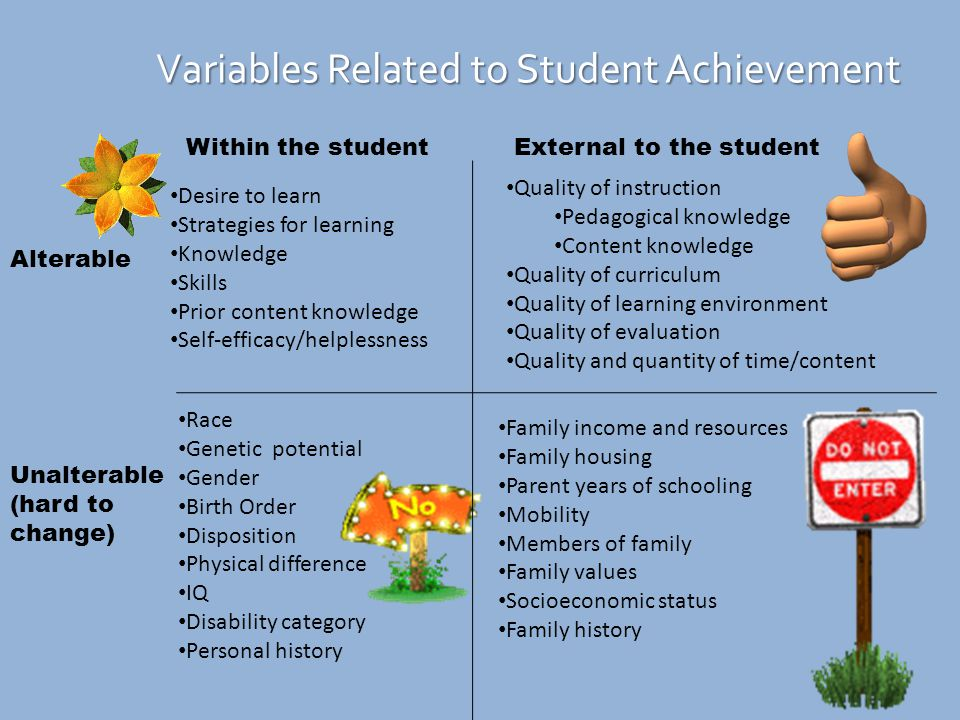 Variables Related to Student Achievement Desire to learn Strategies for learning Knowledge Skills Prior content knowledge Self-efficacy/helplessness Race Genetic potential Gender Birth Order Disposition Physical difference IQ Disability category Personal history Quality of instruction Pedagogical knowledge Content knowledge Quality of curriculum Quality of learning environment Quality of evaluation Quality and quantity of time/content Family income and resources Family housing Parent years of schooling Mobility Members of family Family values Socioeconomic status Family history Alterable Unalterable (hard to change) Within the studentExternal to the student
