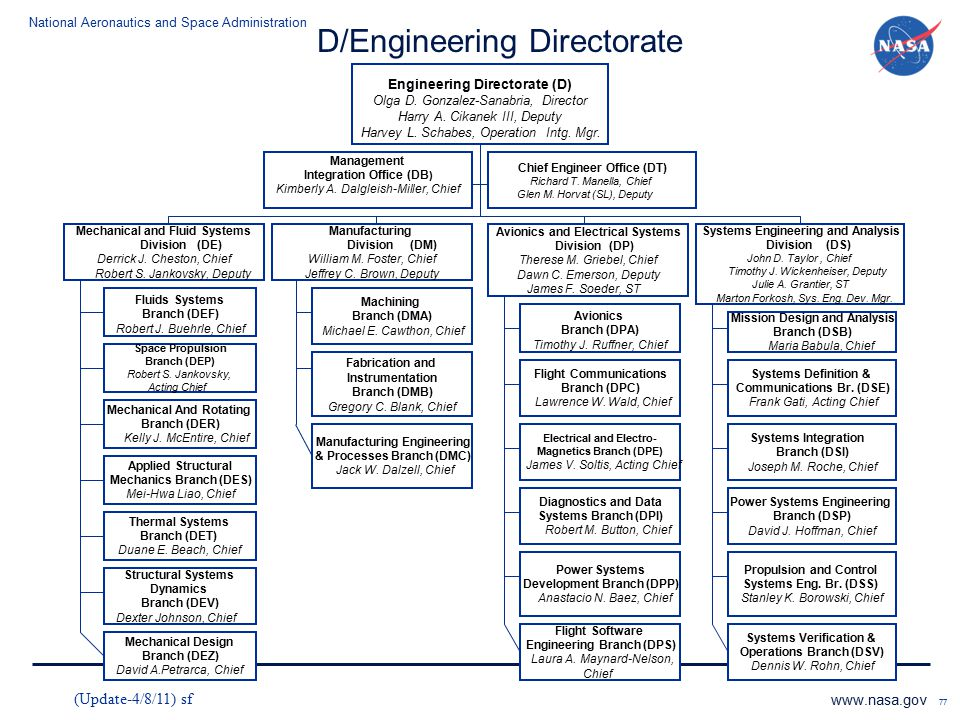 National Aeronautics and Space Administration www.nasa.gov 77 D/Engineering Directorate Engineering Directorate (D) Olga D. Gonzalez-Sanabria, Directo