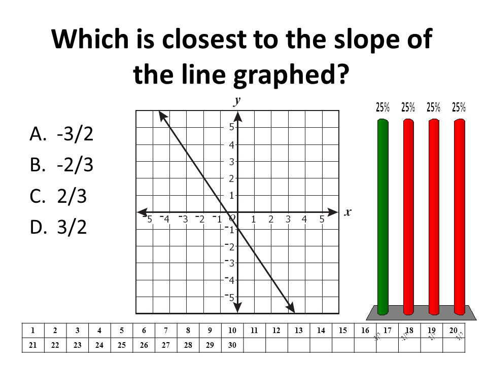 Which is closest to the slope of the line graphed? 1234567891011121314151617181920 21222324252627282930 A.-3/2 B.-2/3 C.2/3 D.3/2