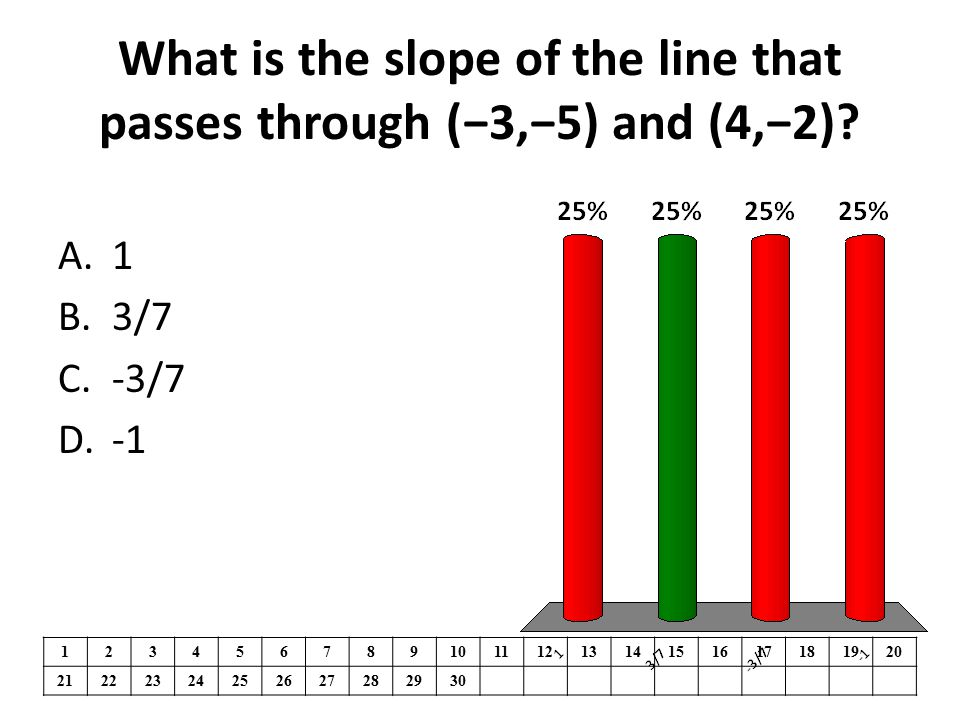 What is the slope of the line that passes through (−3,−5) and (4,−2)? 1234567891011121314151617181920 21222324252627282930 A.1 B.3/7 C.-3/7 D.-1