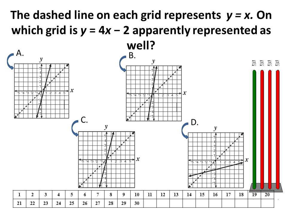 The dashed line on each grid represents y = x. On which grid is y = 4x − 2 apparently represented as well? 1234567891011121314151617181920 21222324252