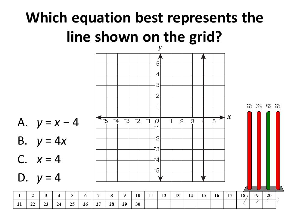 Which equation best represents the line shown on the grid.