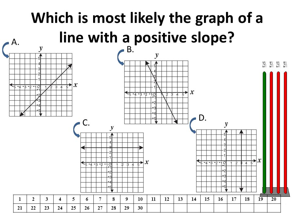 Which is most likely the graph of a line with a positive slope? 1234567891011121314151617181920 21222324252627282930 A. B. C. D.