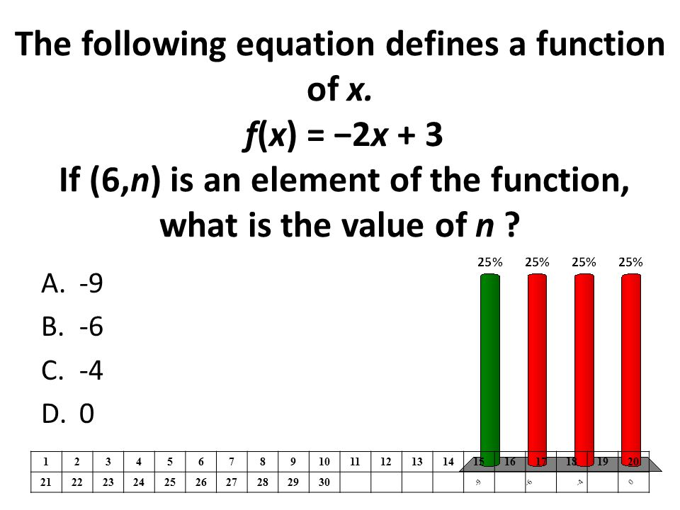 The following equation defines a function of x.