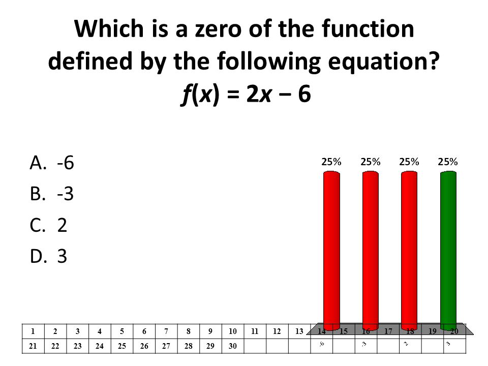 Which is a zero of the function defined by the following equation? f(x) = 2x − 6 1234567891011121314151617181920 21222324252627282930 A.-6 B.-3 C.2 D.