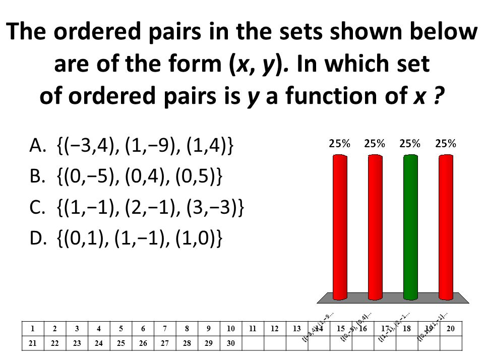 The ordered pairs in the sets shown below are of the form (x, y).
