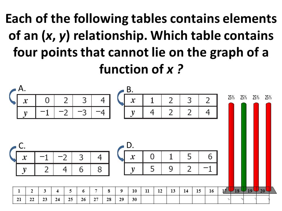 Each of the following tables contains elements of an (x, y) relationship. Which table contains four points that cannot lie on the graph of a function