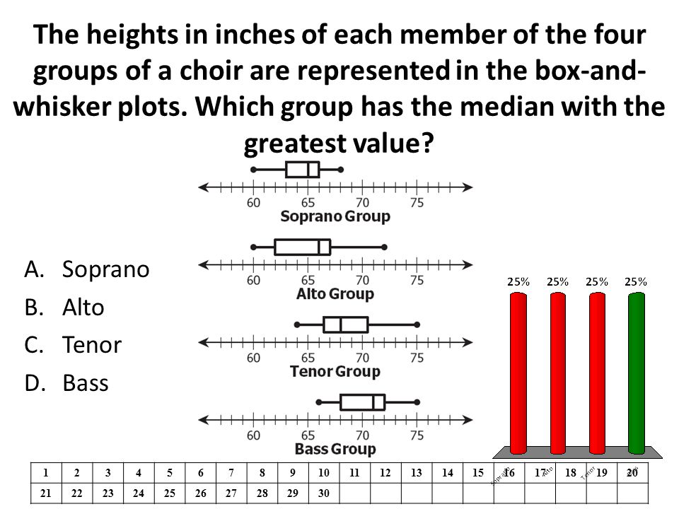 The heights in inches of each member of the four groups of a choir are represented in the box-and- whisker plots. Which group has the median with the
