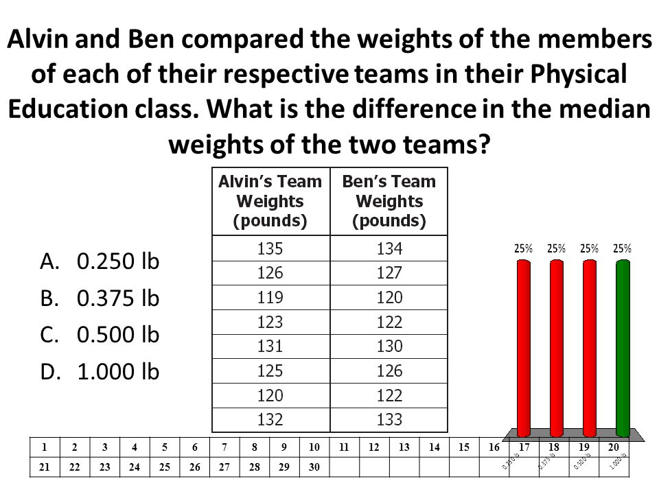 Alvin and Ben compared the weights of the members of each of their respective teams in their Physical Education class. What is the difference in the m