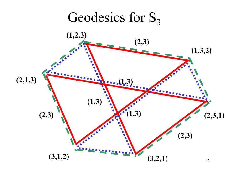 10 Geodesics for S 3 (1,2,3) (2,1,3) (2,3,1) (3,2,1) (3,1,2) (1,3,2) (1,3) (2,3) (1,3) (2,3) (1,3)