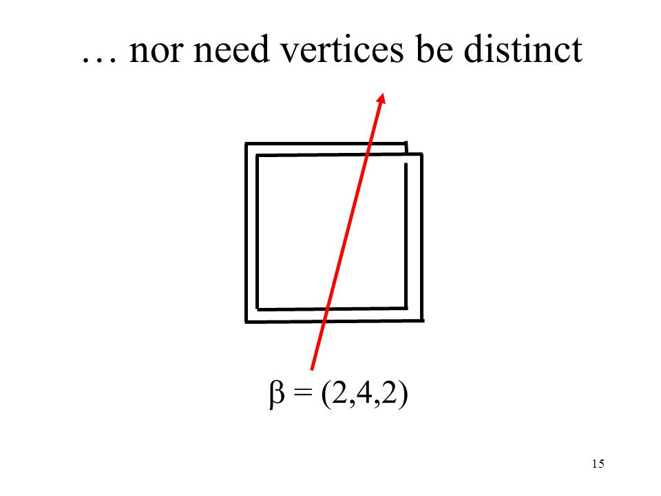 15 … nor need vertices be distinct  = (2,4,2)