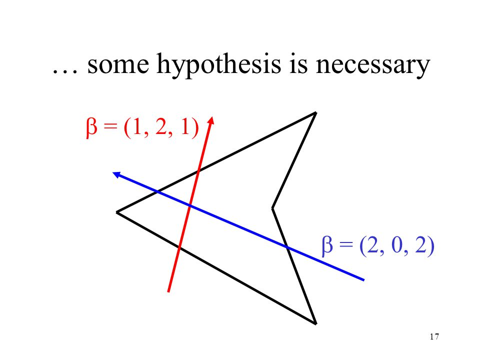 17 … some hypothesis is necessary  = (1, 2, 1)  = (2, 0, 2)