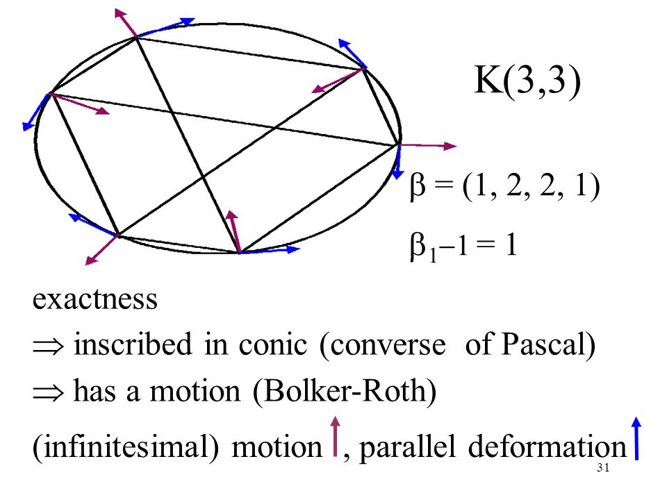 31 (infinitesimal) motion, parallel deformation K(3,3)  = (1, 2, 2, 1)  1  1 = 1 exactness  inscribed in conic (converse of Pascal)  has a motion (Bolker-Roth)