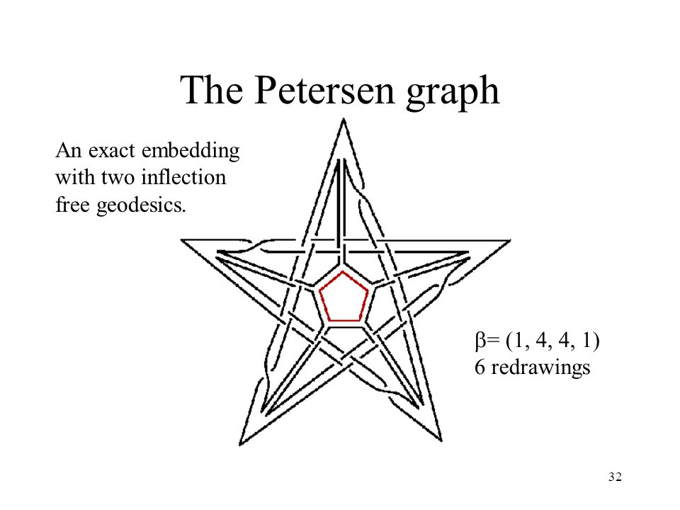 32 The Petersen graph An exact embedding with two inflection free geodesics.